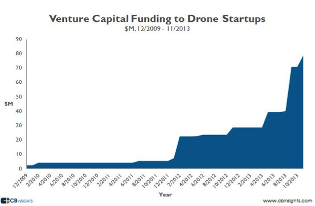 CBInsights Venture Capital Funding to Drone Startups