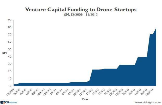 CBInsights Venture Capital Funding to Drone Startups