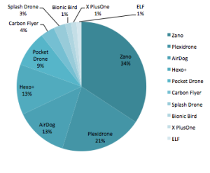 Drone/UAV Crowdfunding Top 10