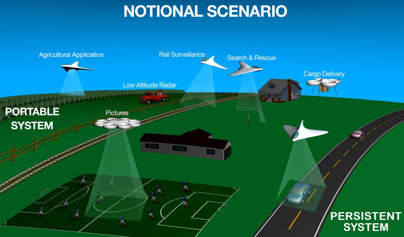 NASA UAS Traffic Management (UTM) System