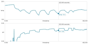 Graph of Temp, pH/Time