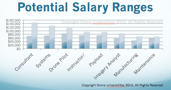 Potential Salary Range, Credit: Drone Universities - Introduction to Drones Course Curriculum